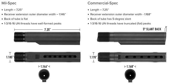 Unterschiede Mil-Spec und Commercial-Spec